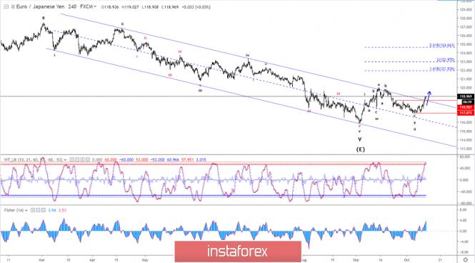 InstaForex Analytics: Análise da onda Elliott de EUR / JPY para 11 de outubro de 2019