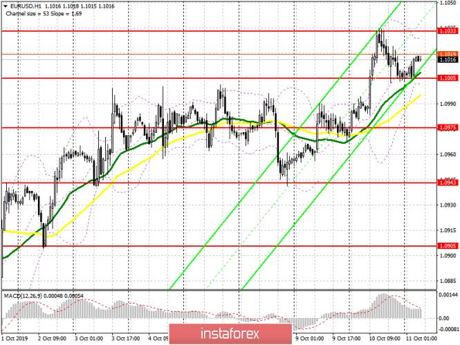 InstaForex Analytics:  اليورو/الدولار: خطة الجلسة الأوروبية في 11 أكتوبر. التضخم الألماني وخطاب ماريو دراجي قد يضغطان على اليورو، وكسر 1.1005 سيعيد البائعين إلى السوق