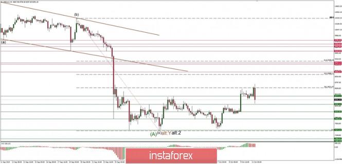 InstaForex Analytics: Análise técnica do  BTC/USD para 11/10/2019