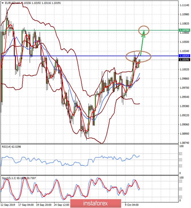InstaForex Analytics: تجمدت الأسواق تحسبا لمزيد من التطورات (لا يزال احتمال زيادة اليورو / دولار وأزواج النيوزلندي / الدولار في الوقت الحالي)