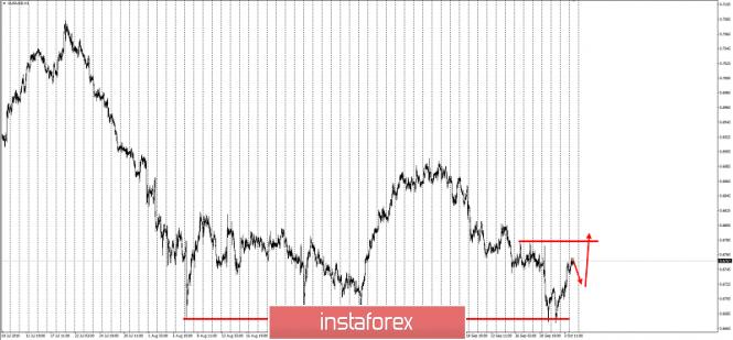 Курс валюты на 11.10.2019 analysis