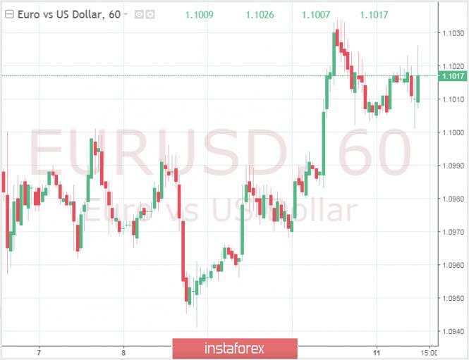 Exchange Rates 11.10.2019 analysis