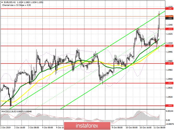 InstaForex Analytics: EUR/USD: план на американскую сессию 11 октября. Спрос на евро возобновился после удачных переговоров по Brexit
