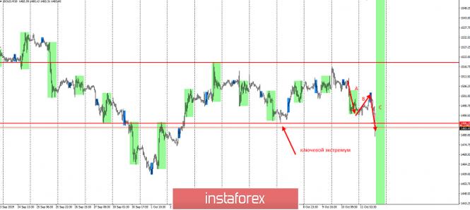 InstaForex Analytics: 4000 п по золоту