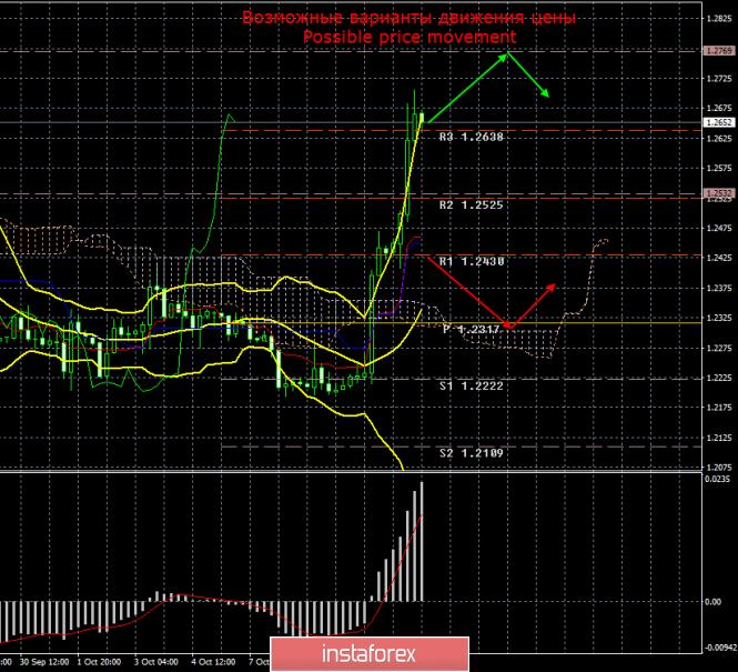 InstaForex Analytics: GBP/USD. 13 октября. Итоги недели. Беспрецедентный рост фунта стерлингов, основанный исключительно на слухах.