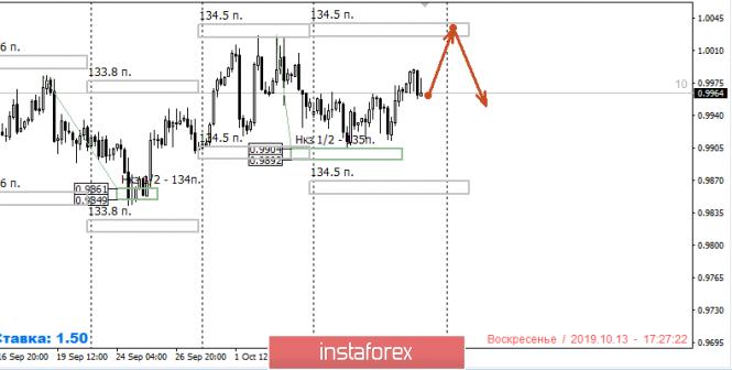 InstaForex Analytics: Контрольные зоны USDCHF 14.10.19