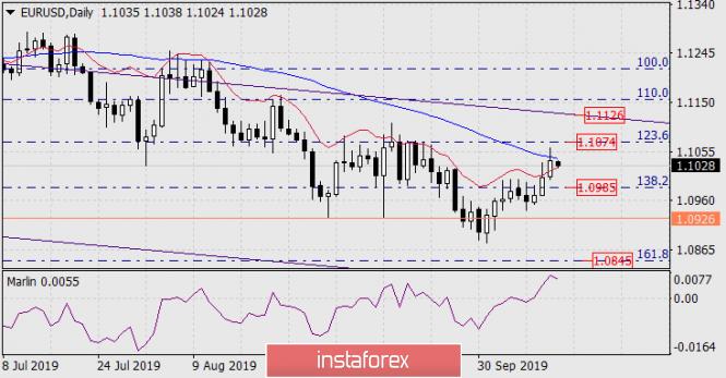 InstaForex Analytics:  Prognose für den 14. Oktober 2019 EUR/USD