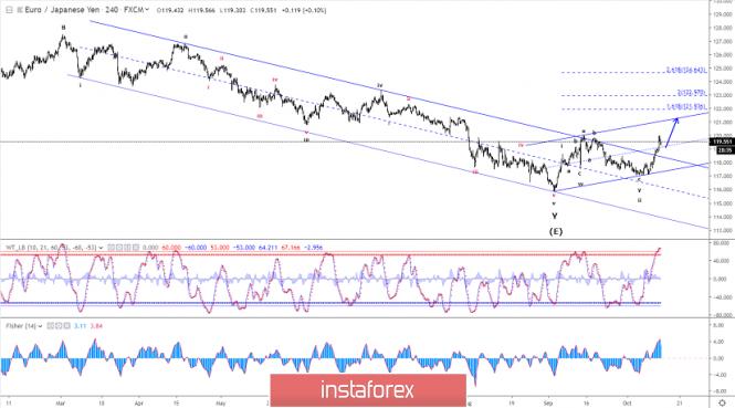 InstaForex Analytics: تحليل موجات إليوت لزوج اليورو/الين ليوم 14 أكتوبر 2019