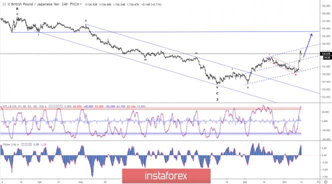 InstaForex Analytics: Phân tích sóng Elliott của GBP/JPY cho ngày 14 tháng 10 năm 2019