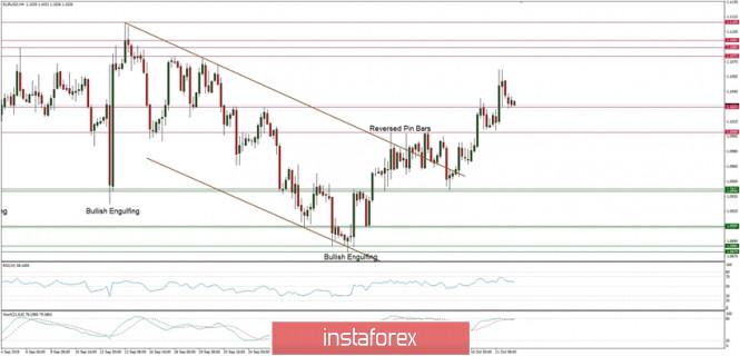 InstaForex Analytics: التحليل الفني لزوج اليورو/الدولار ليوم 14 أكتوبر 2019