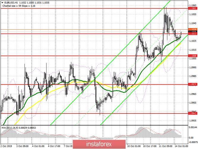 InstaForex Analytics: اليورو/الدولار: خطة الجلسة الأوروبية في 14 أكتوبر. المزيد من النمو لليورو موضع شك، وسوف يسعى البائعون للوصول إلى مستوى الدعم 1.1000