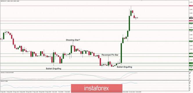 InstaForex Analytics: التحليل الفني لزوج الباوند/الدولار ليوم 14 أكتوبر 2019