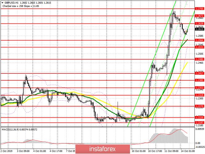 InstaForex Analytics: GBP/USD: план на европейскую сессию 14 октября. Рост фунта будет продолжаться по мере укрепления вероятности достижения соглашения по Brexit
