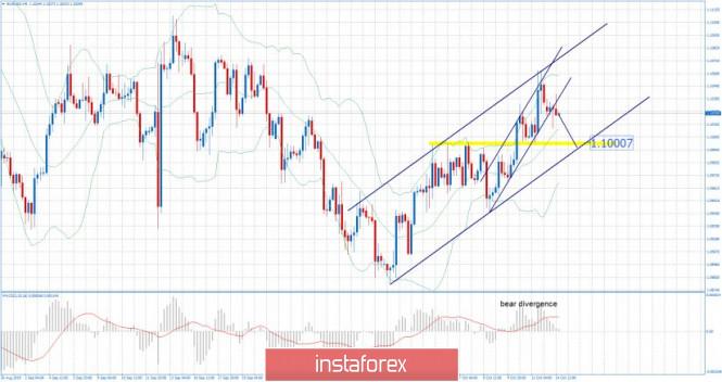 InstaForex Analytics: EUR/USD for October 14,2019 - Broken upward channel whithin larger upward channel