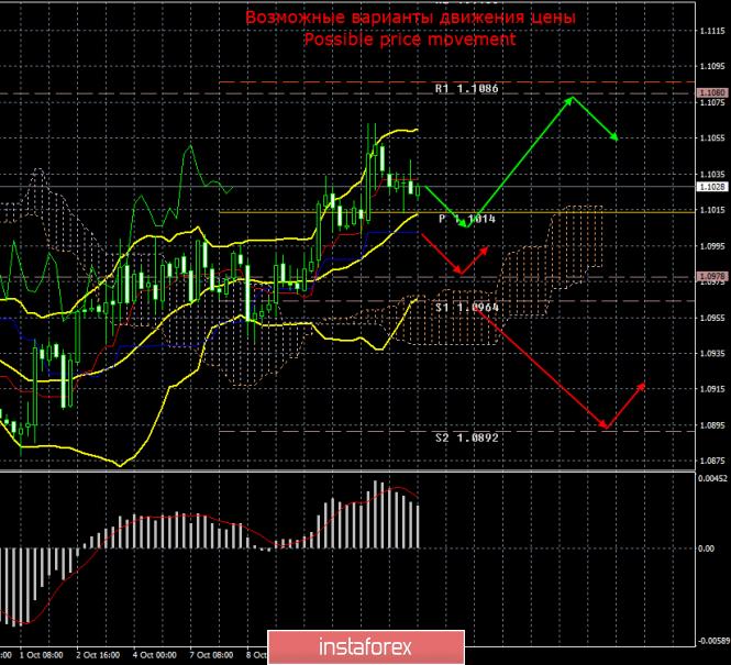 InstaForex Analytics: EUR/USD. 14 октября. Итоги дня. Промышленное производство в Еврозоне предсказуемо провалилось