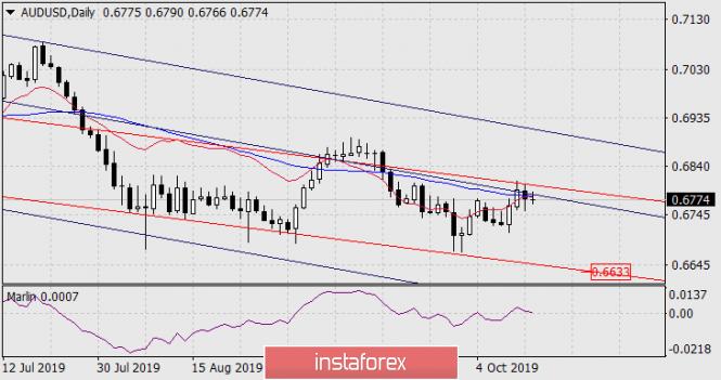 InstaForex Analytics: توقعات زوج الدولار الأسترالي/الدولار الأمريكي ليوم 15 أكتوبر 2019