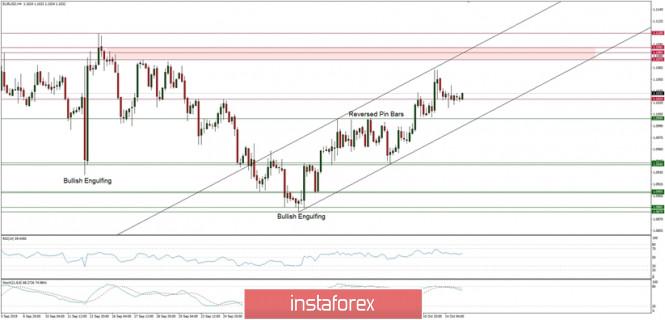 InstaForex Analytics: التحليل الفني لزوج اليورو/الدولار ليوم 15 أكتوبر 2019
