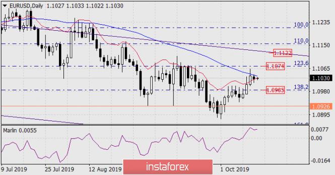 InstaForex Analytics: Previsão para o EUR/USD em 15 de outubro de 2019