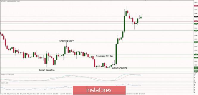 InstaForex Analytics: التحليل الفني لزوج الباوند/الدولار ليوم 15 أكتوبر 2019