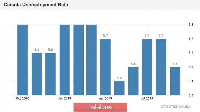 InstaForex Analytics: USD/CAD. Đô la Canada dự đoán về một bài kiểm tra quan trọng