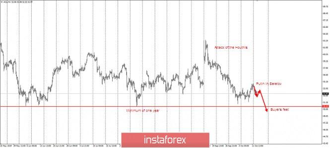 InstaForex Analytics: Petróleo chega a 50