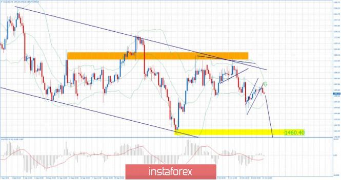 InstaForex Analytics: Ouro 15.10.2019 - Zona de venda no ouro, padrão  bandeira de baixa rompido