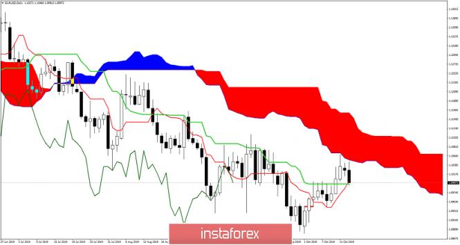 InstaForex Analytics: EURUSD bulls trying to hold 1.10.