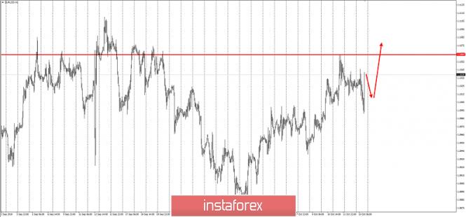 InstaForex Analytics: EUR/USD - through thorns to the stars!