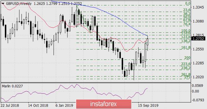 InstaForex Analytics:  Prognoza dla GBP/USD na 16 października 2019 roku