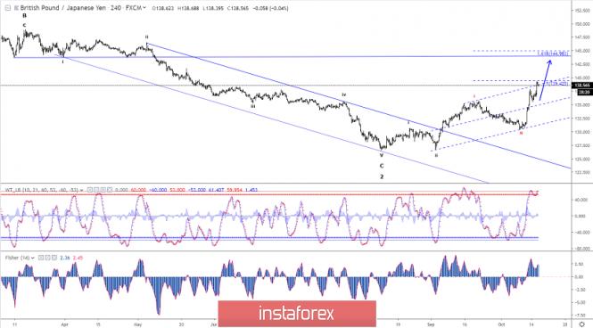 InstaForex Analytics: Phân tích sóng Elliott của GBP/JPY cho ngày 16 tháng 10 năm 2019
