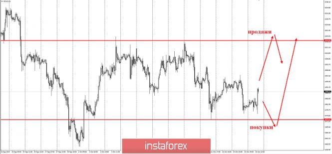 InstaForex Analytics: Золотые качели