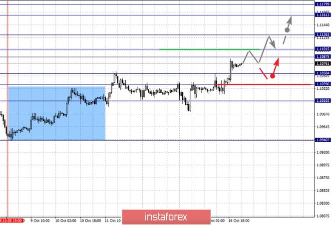 InstaForex Analytics: Analiza fraktalna głównych par walutowych na 17 października