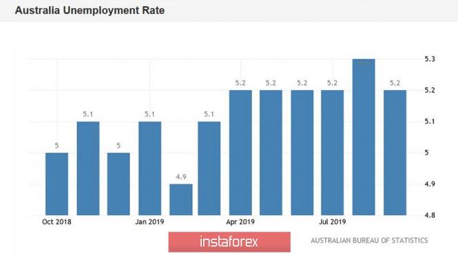 InstaForex Analytics:  AUD/USD: dane z rynku pracy są zadowolające, ale inwestorzy czekają na przemówienie Lowe