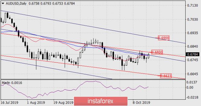 InstaForex Analytics: توقعات زوج الدولار الأسترالي/الدولار الأمريكي ليوم 17 أكتوبر 2019