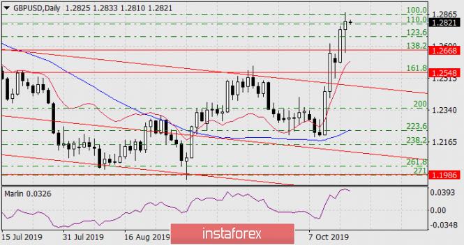 InstaForex Analytics: Previsão para o GBP/USD em 17 de outubro de 2019