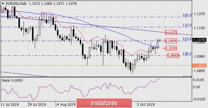 InstaForex Analytics: Previsão para o EUR/USD em 17 de outubro de 2019