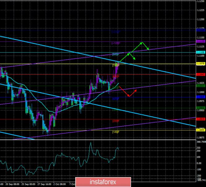 InstaForex Analytics: Обзор EUR/USD. 17 октября. Прогноз по системе «Каналы регрессии». Доллар продолжает славать позиции. Добить его может ФРС