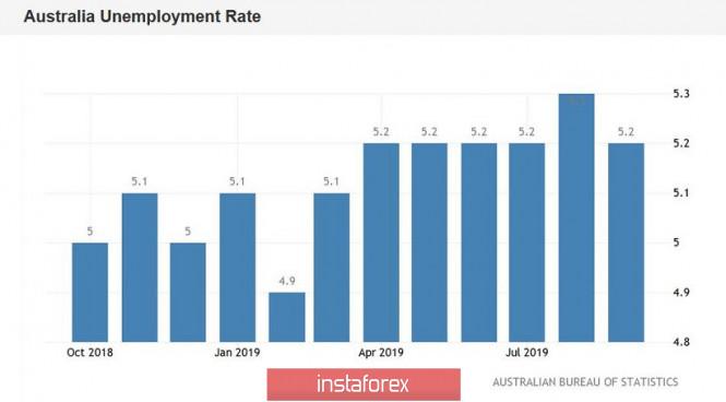 InstaForex Analytics: AUD/USD: dados do mercado de trabalho satisfeitos, mas os traders esperam o discurso de Lowe.