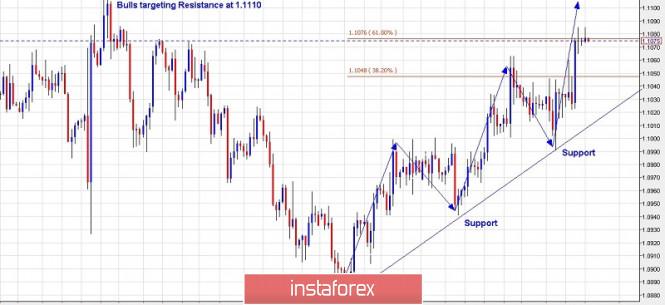 InstaForex Analytics: Trading plan for EURUSD for October 17, 2019