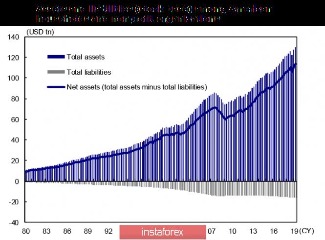InstaForex Analytics: يتم تداول الدولار في اتجاهات مختلفة ، الكندي يبدو أقوى والين يبدو أضعف