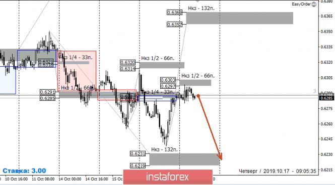 InstaForex Analytics: Контрольные зоны NZDUSD 17.10.19
