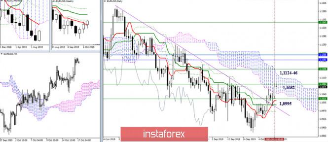 InstaForex Analytics: EUR/USD и GBP/USD 17 октября – рекомендации технического анализа