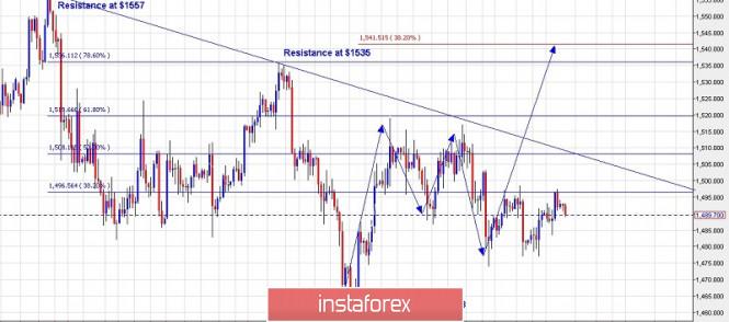 InstaForex Analytics: Plano de negociação para o ouro em 18 de outubro de  2019