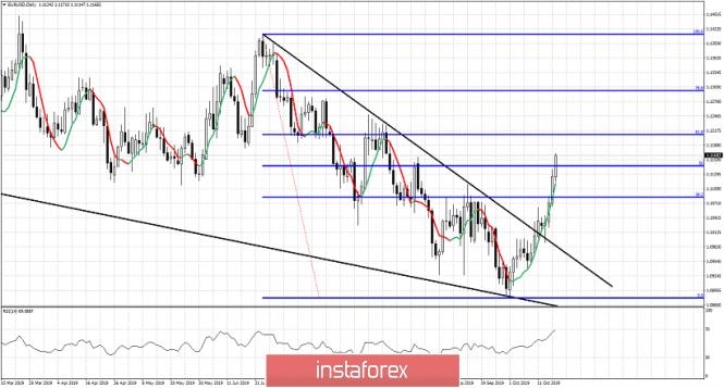 InstaForex Analytics: قلیل مدتی تناظر میں یورو / یو ایس ڈی خاصا بُلش ہے