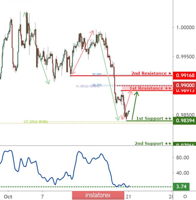InstaForex Analytics: زوج الدولار الأميركي/الفرنك السويسري في طريقه إلى الدعم الأول عند 0.9839 وهناك قفزة محتملة!