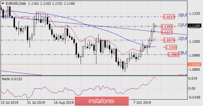 InstaForex Analytics: Prognose für den 21. Oktober 2019 EUR/USD