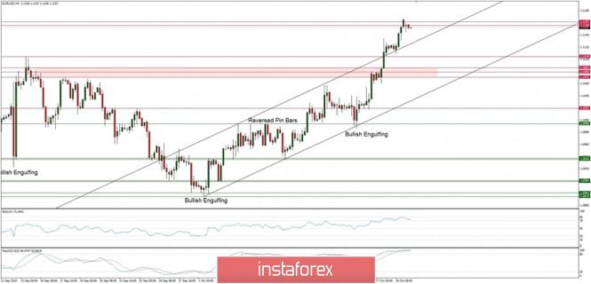 InstaForex Analytics: التحليل الفني لزوج اليورو/الدولار ليوم 21 أكتوبر 2019