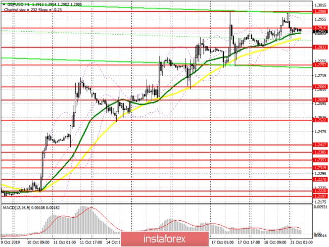 InstaForex Analytics: GBP / USD: Pelan untuk sesi Eropah pada 21 Oktober. Pound sedang menunggu siri seterusnya