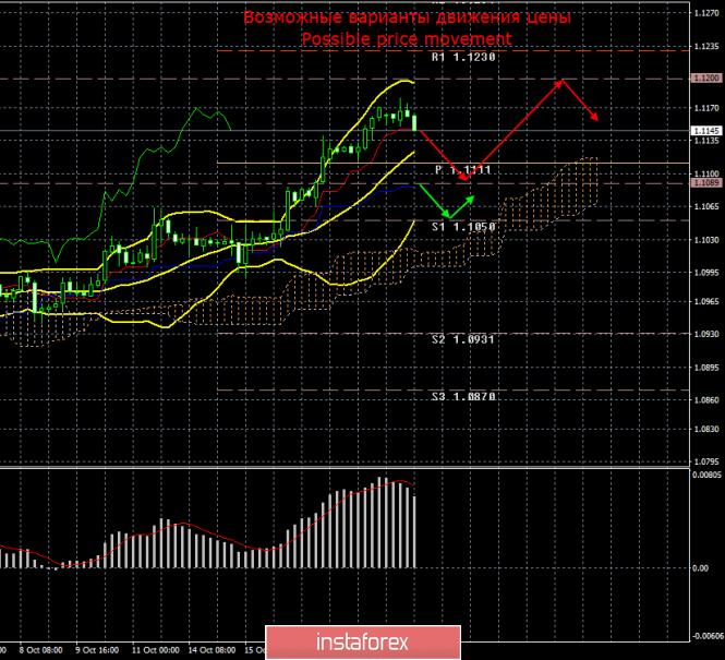 InstaForex Analytics: EUR/USD. 21 октября. Итоги дня. Евро показывает готовность уйти в коррекцию после нескольких недель роста