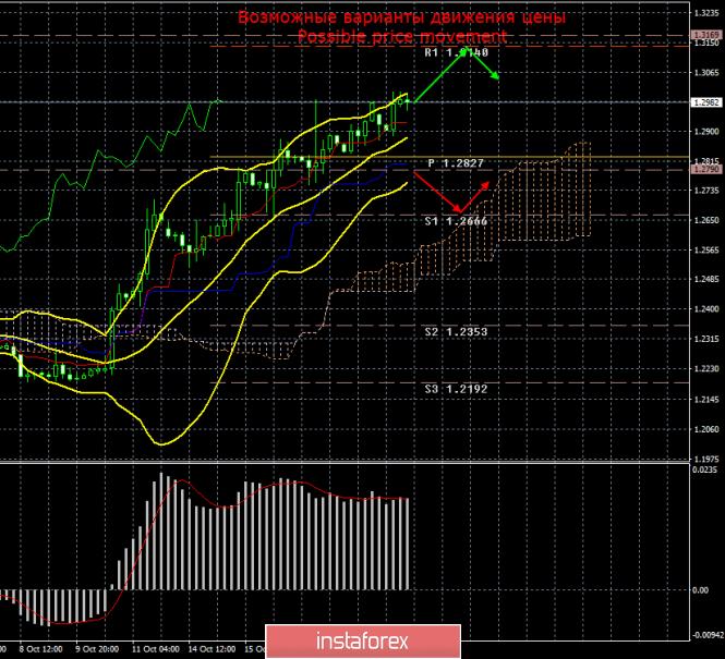 InstaForex Analytics: GBP/USD. 21 октября. Итоги дня. Все идет к шестому поражению Бориса Джонсона